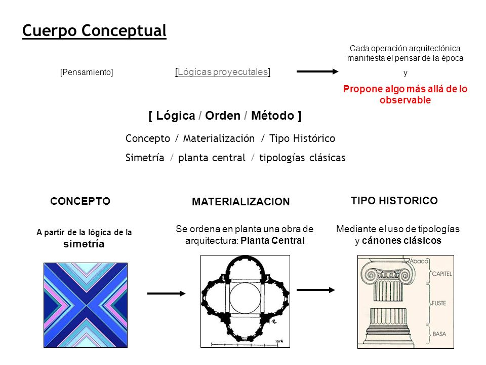 Cuerpo Conceptual [ Lógica / Orden / Método ]